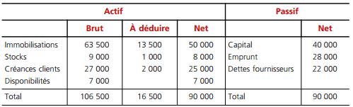 Aspect comptable de constitution des sociétés