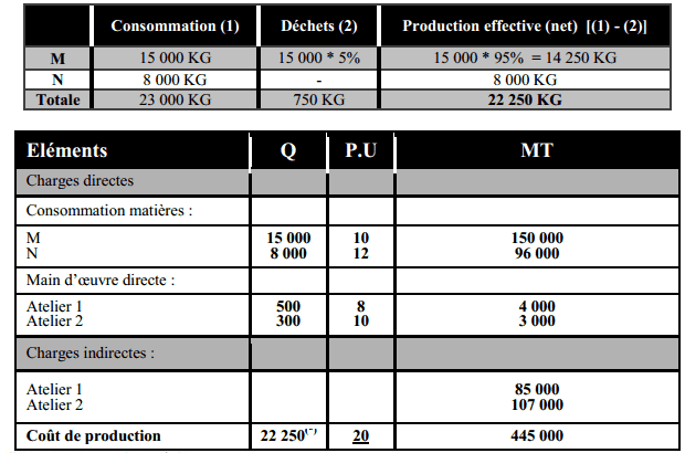calcul cout de production