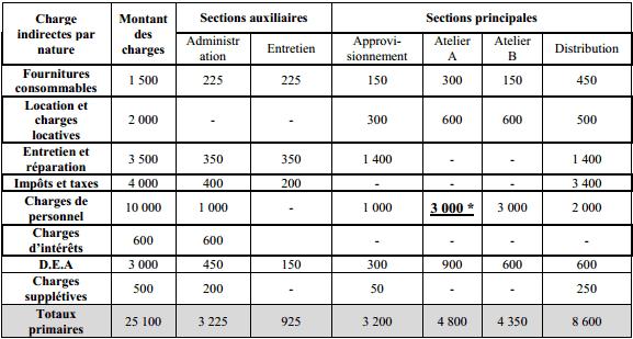 compléter le tableau de répartition des charges indirectes.