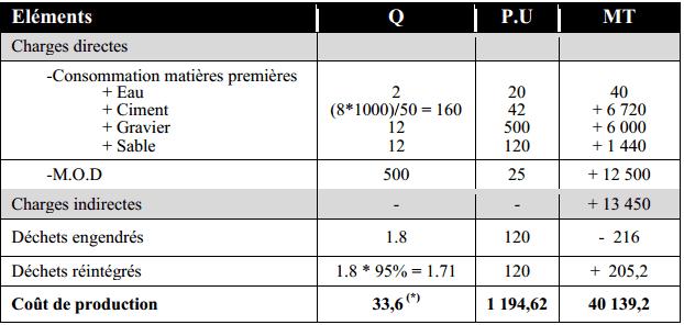 exercice compta analytique
