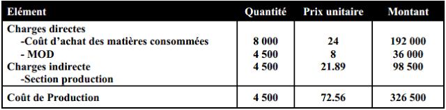 Calcul du coût du production et leur compte d'inventaire permanent