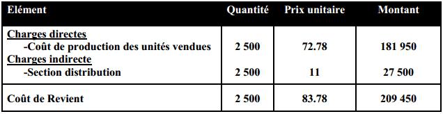 Calcul du coût de revient des bidons