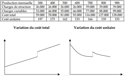 variation des couts