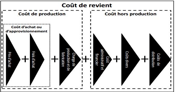 hiérarchie des coûts en comptabilité