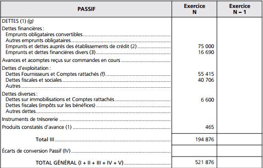 bilan comptable passif
