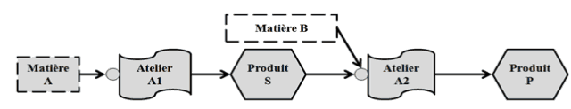 Processus de production