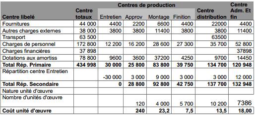 Tableau de répartition des charges indirectes