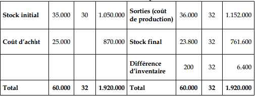 Stocks des matières premières