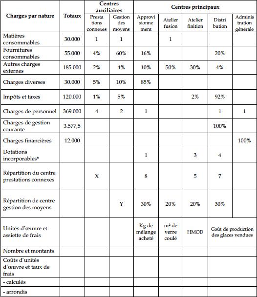 comptabilité analytique tableau repartition des charges