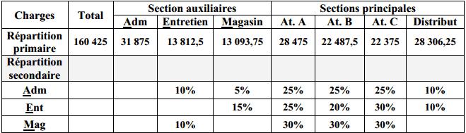 Exercices de comptabilité analytique
