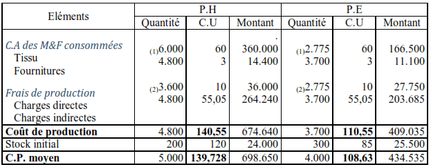 coûts de production et coûts de production moyens