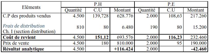 coûts de revient et résultat analytique