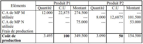 Calcul des coûts de production de P1 et P2