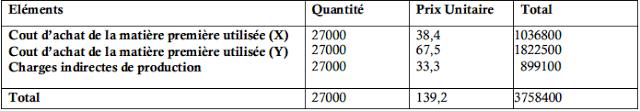 Coût de production du produit (A)