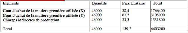 Coût de production du produit (B)