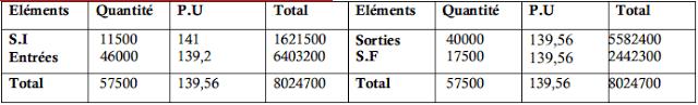 Inventaire permanent de la matière première (B)