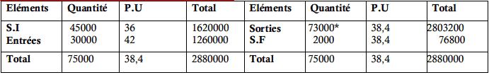Inventaire permanent de la matière première (X)