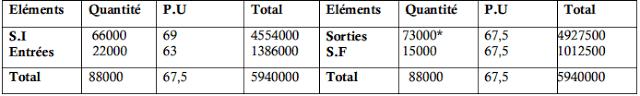 Inventaire permanent de la matière première (Y)