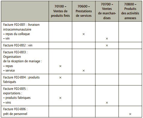 Qualification des opérations de vente