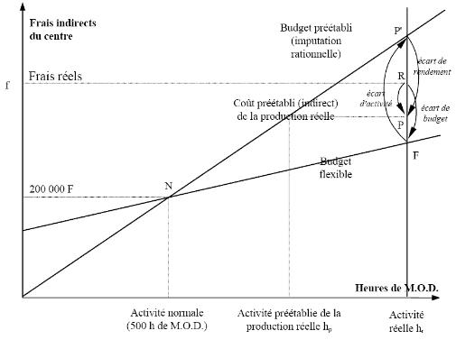 Analyse de l'écart sur les frais