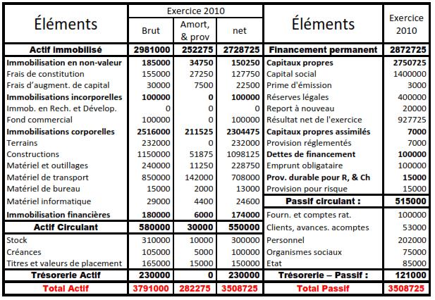 Le bilan de l'entreprise