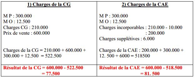 déterminer le résultat de la CAE