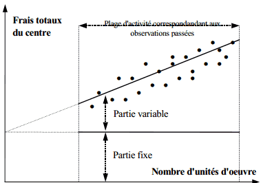 Variabilité des frais indirects