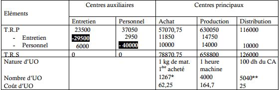 Le tableau de répartition des charges indirectes :