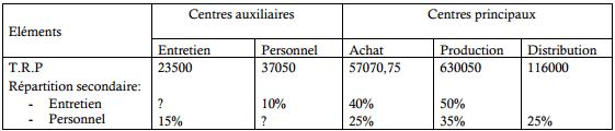 répartition primaire des charges indirectes