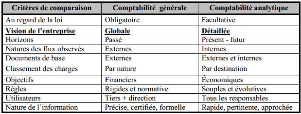 Comparaison comptabilité générale / comptabilité analytique