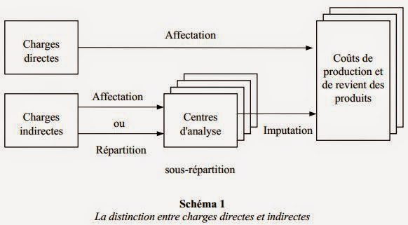 AFFECTATION CHARGES COMPTABILITE ANALYTIQUE