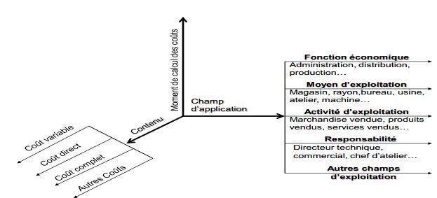 Schéma représentatif des caractéristiques des coûts