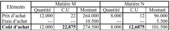 Calcul des coûts des matières premières M et N :