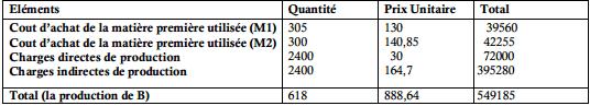 Coût de production de B :