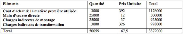 Coût de production du produit B
