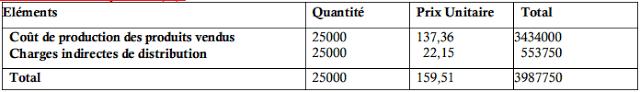 Coût de revient du produit (A)