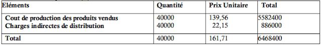Coût de revient du produit (B)