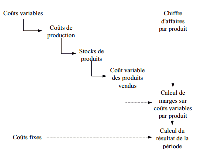 principe du direct costing