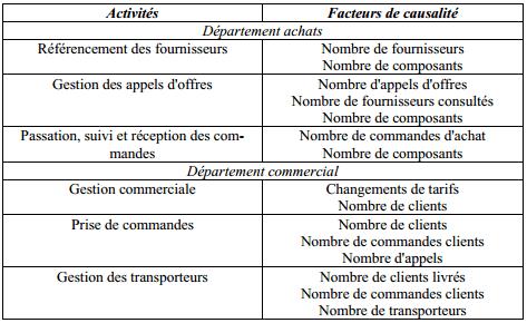 Exemples de facteurs de causalité