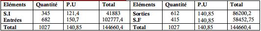 Inventaire permanent de la matière première (M2) :