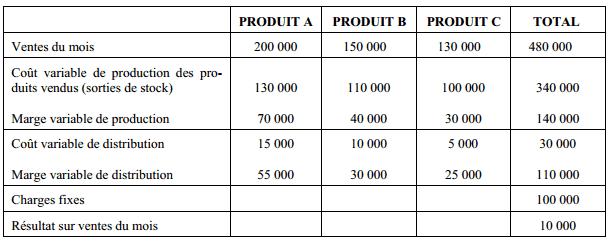 calcul des marges sur coût variable