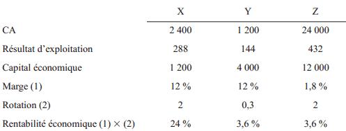 methodes des ratio et entabilité