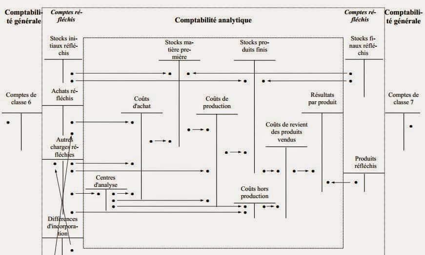 Comptabilité analytique à comptes réfléchis