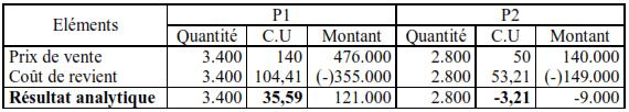 Calcul des résultats analytiques