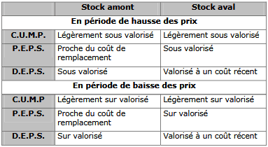 stock en amont et stocks en aval