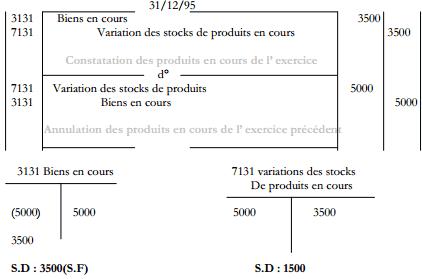 Stocks de produits en cours :