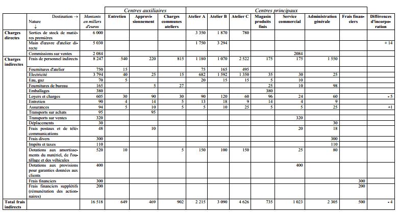tableau de répartition