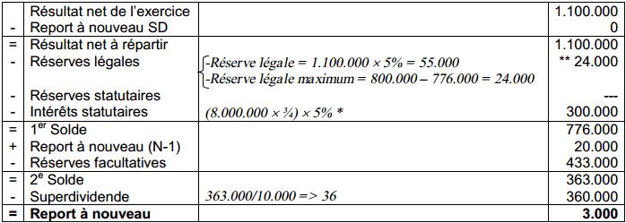Tableau de répartition :