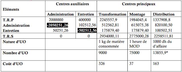 Le tableau de répartition des charges indirectes