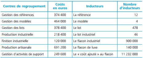 Le calcul des coûts